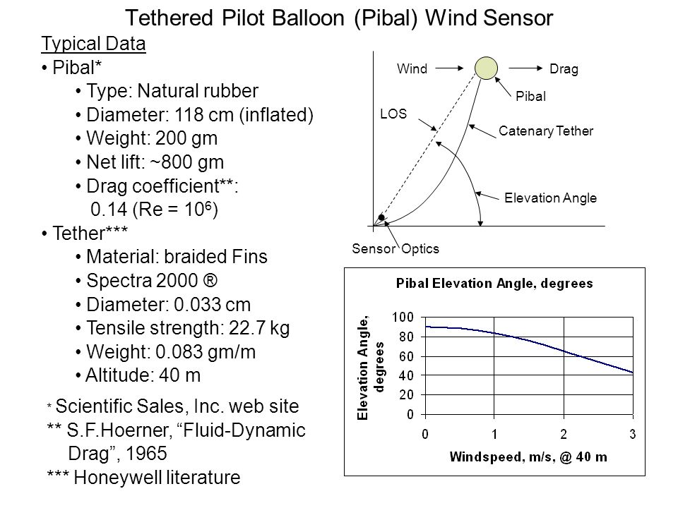 Tethered Pilot Balloon (Pibal) Wind Sensor
