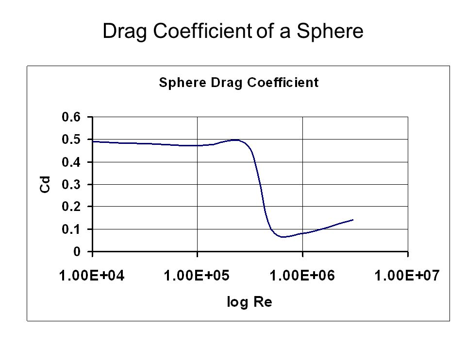 Drag Coefficient of a Sphere