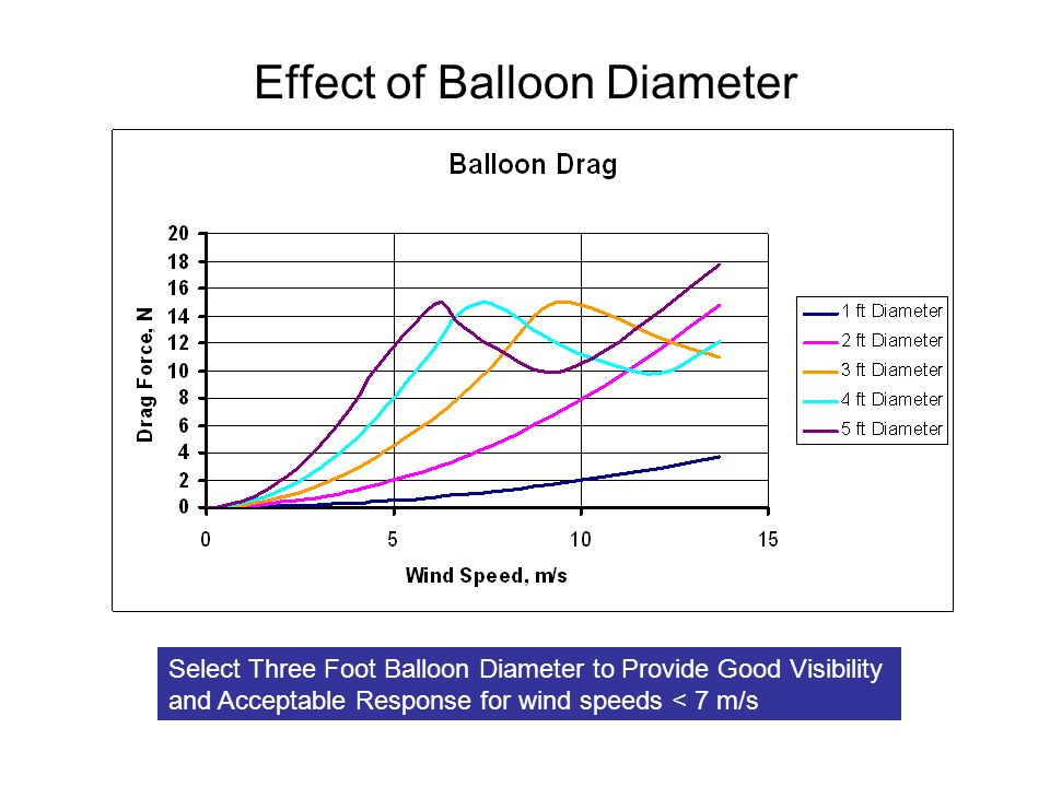 Effect of Balloon Diameter