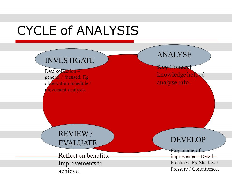 CYCLE of ANALYSIS ANALYSE INVESTIGATE REVIEW / EVALUATE DEVELOP