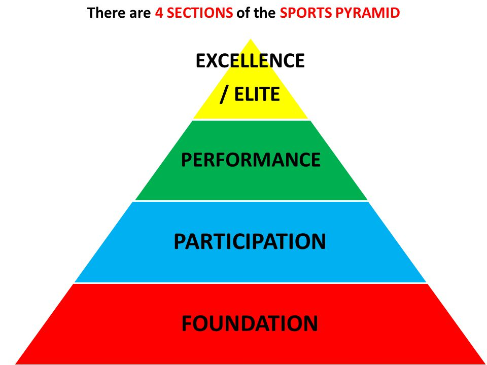 There are 4 SECTIONS of the SPORTS PYRAMID