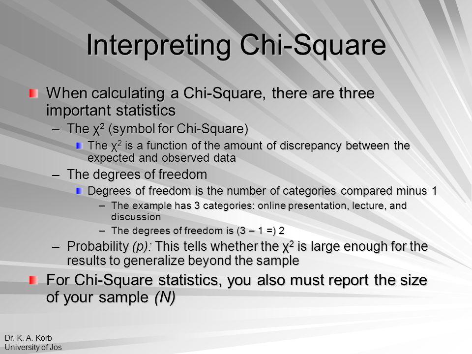 Interpreting Chi-Square