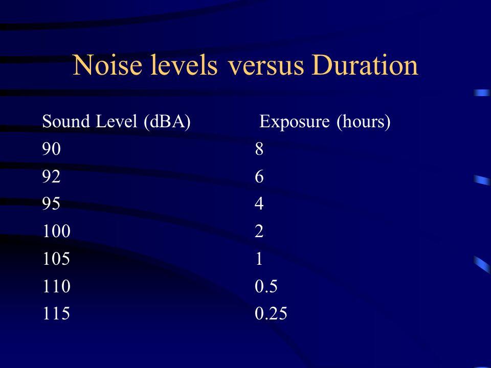 Noise levels versus Duration