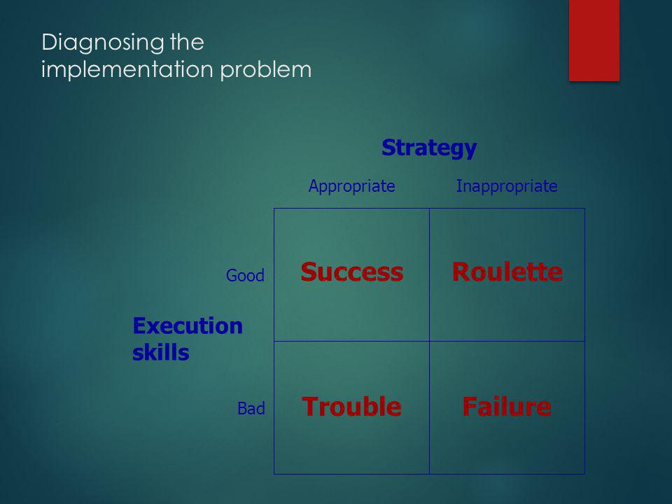 Diagnosing the implementation problem