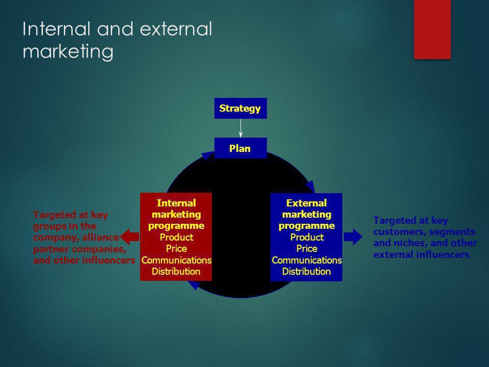 Internal and external marketing