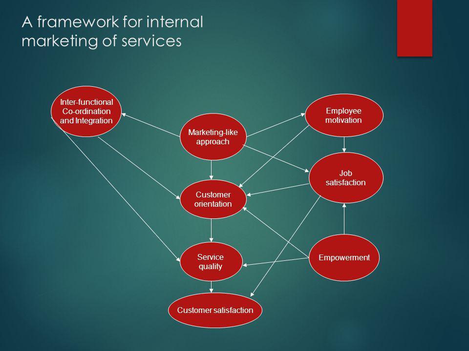 A framework for internal marketing of services