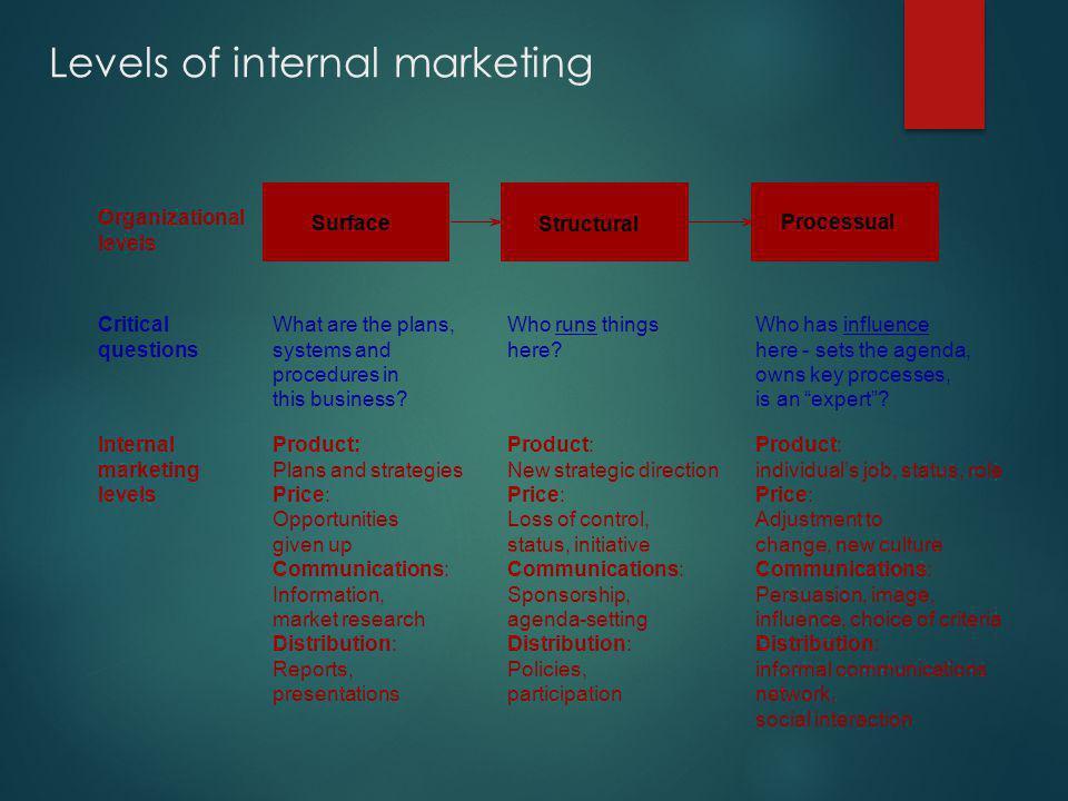 Levels of internal marketing