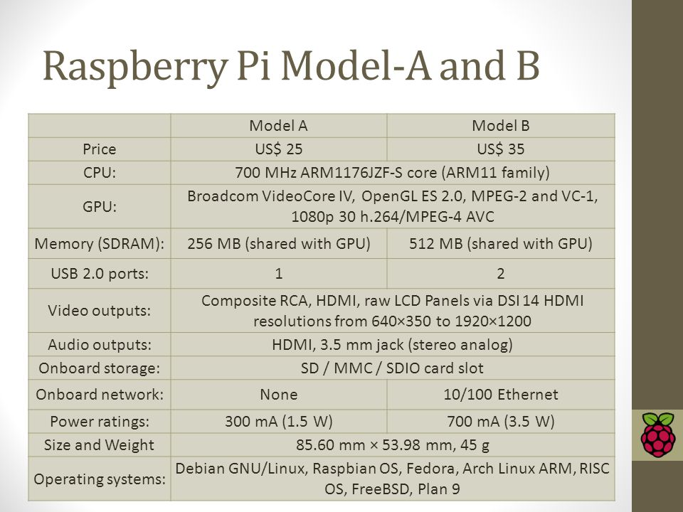 Raspberry Pi Model-A and B