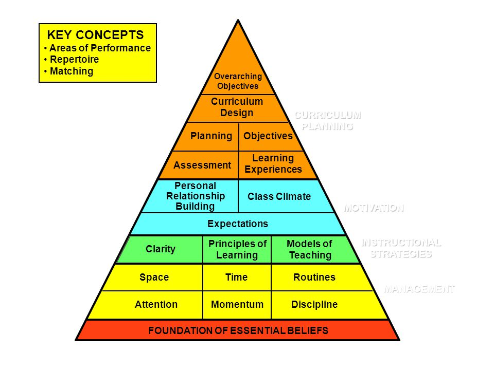 FOUNDATION OF ESSENTIAL BELIEFS
