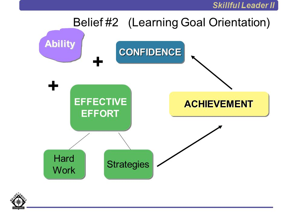 + + Belief #2 (Learning Goal Orientation) Ability CONFIDENCE EFFECTIVE