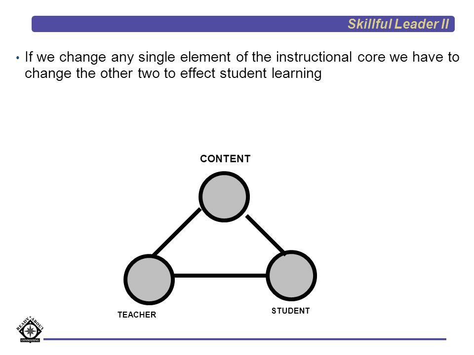 Skillful Leader II If we change any single element of the instructional core we have to change the other two to effect student learning.