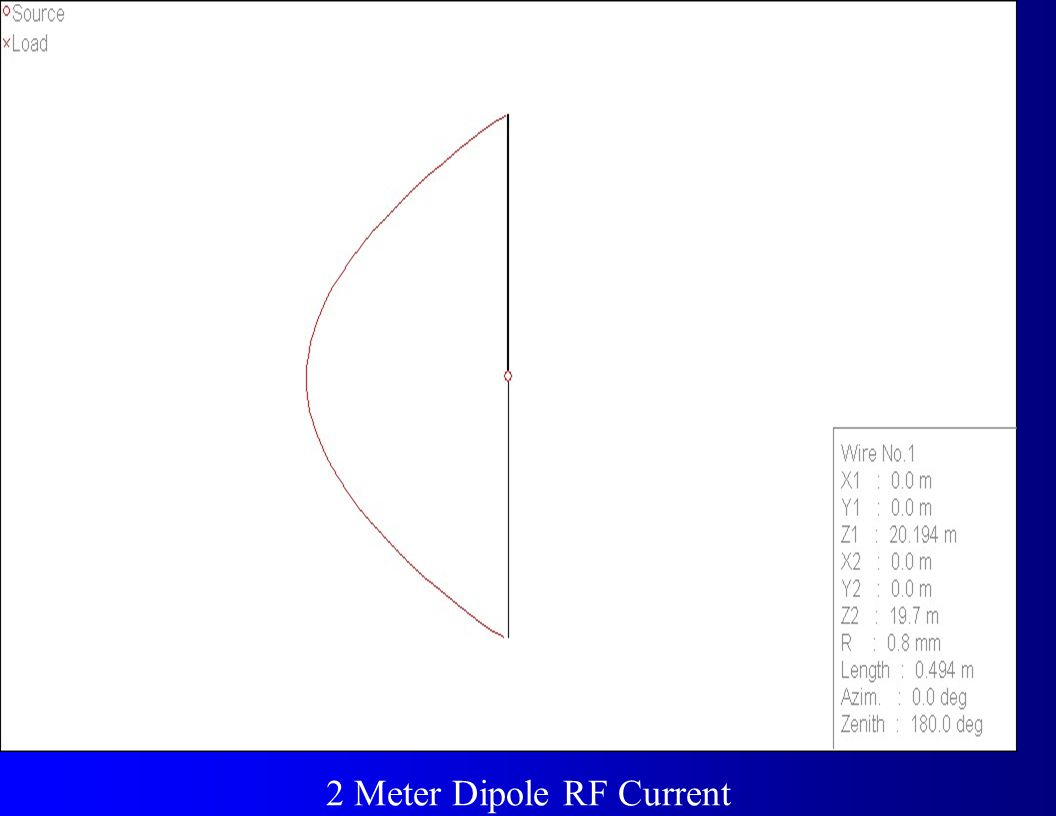 2 Meter Dipole RF Current