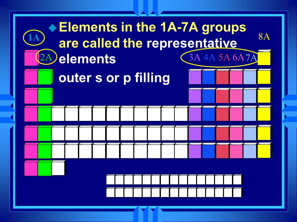 Elements in the 1A-7A groups are called the representative elements