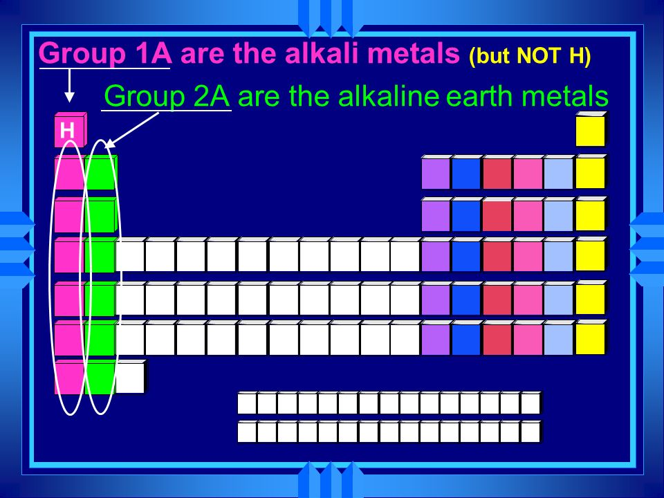 Group 1A are the alkali metals (but NOT H)