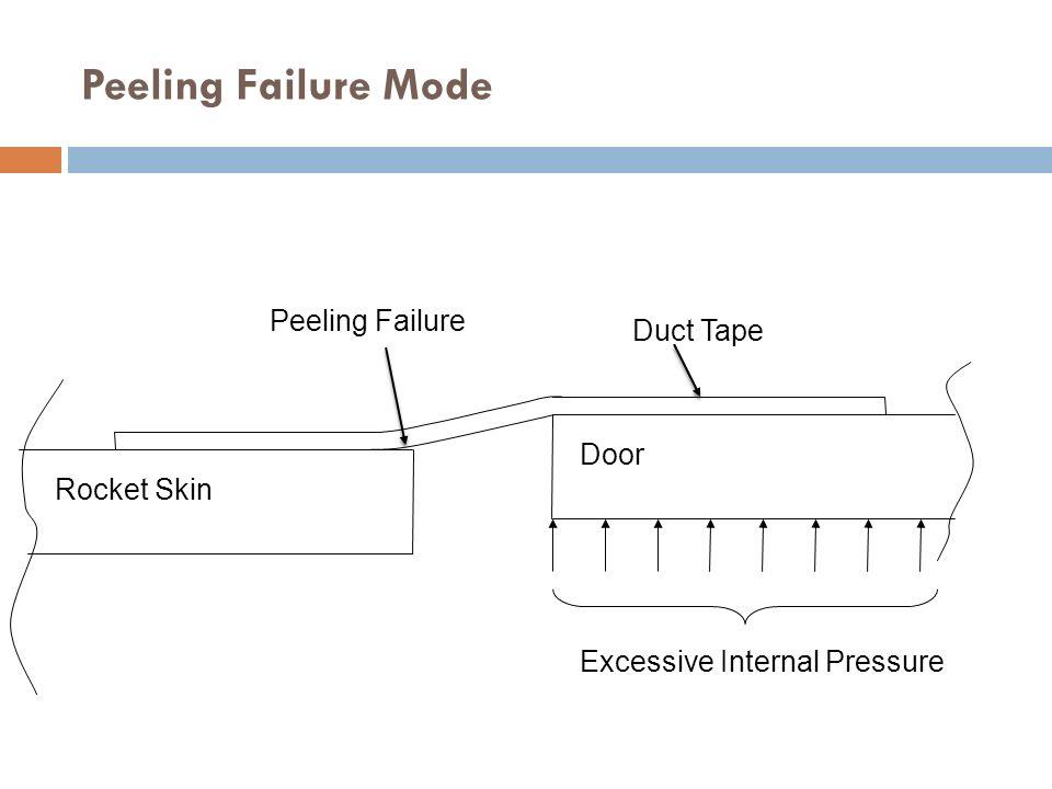 Peeling Failure Mode Peeling Failure Duct Tape Door Rocket Skin