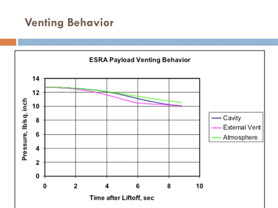 Venting Behavior External: as the air comes around the body it won't stay at atm, speeds up slows down.