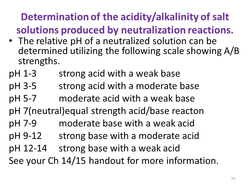Determination of the acidity/alkalinity of salt solutions produced by neutralization reactions.