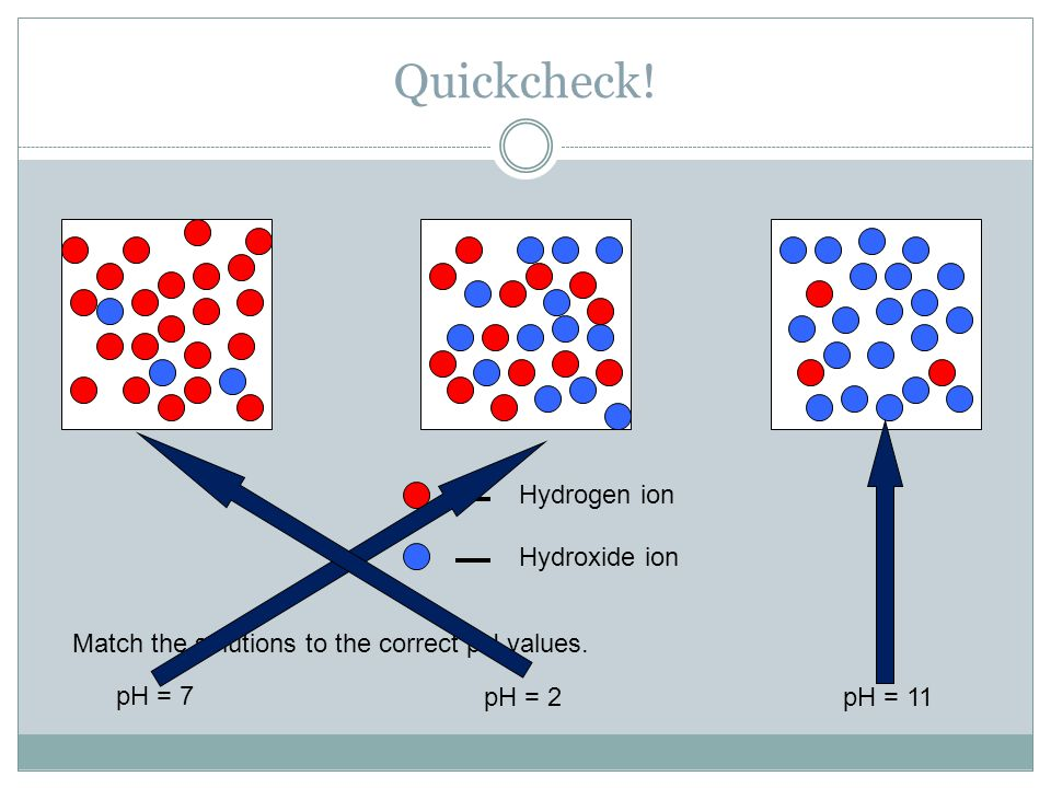 Quickcheck! Hydrogen ion Hydroxide ion