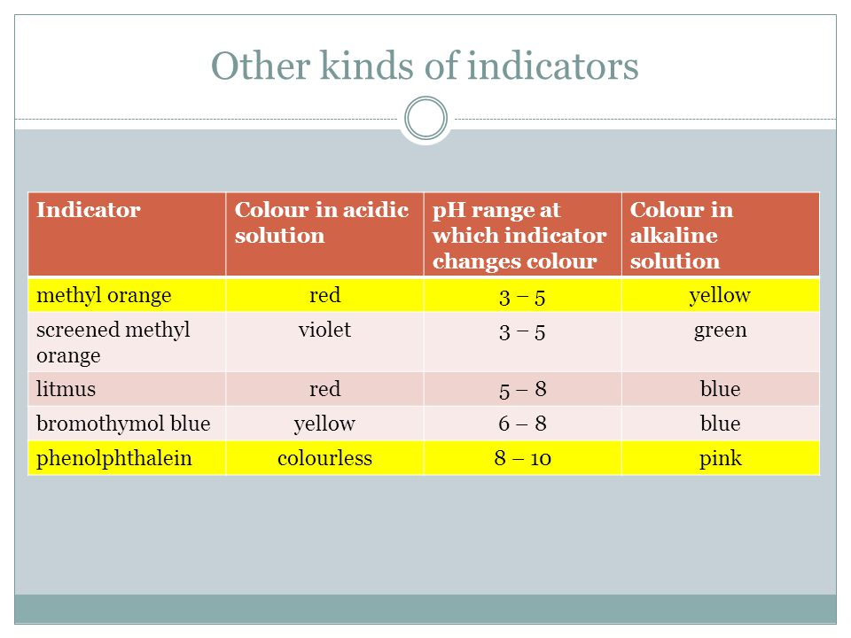 Other kinds of indicators
