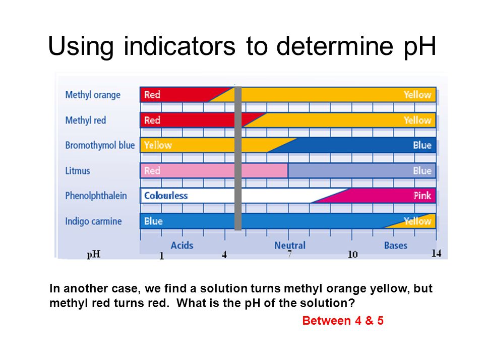 Using indicators to determine pH