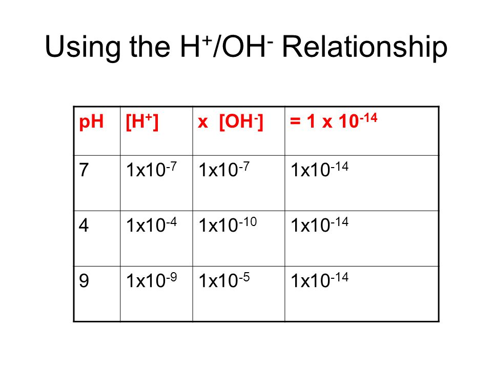 Using the H+/OH- Relationship