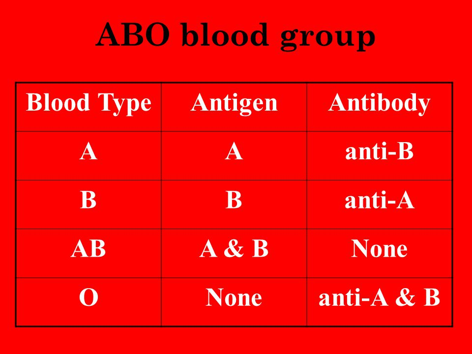 ABO blood group Blood Type Antigen Antibody A anti-B B anti-A AB A & B