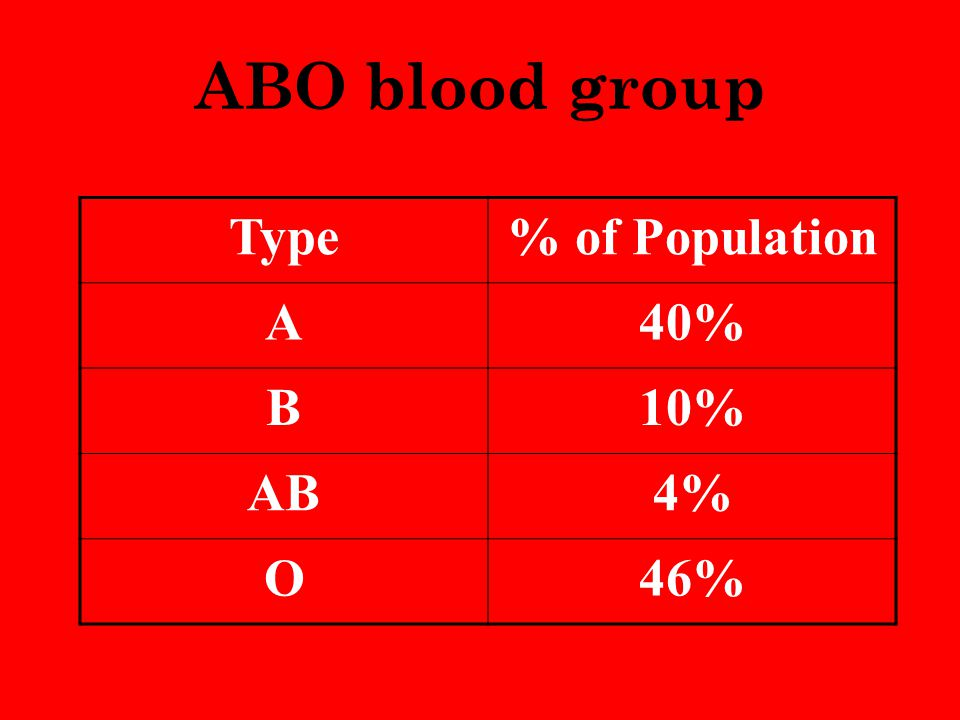 ABO blood group Type % of Population A 40% B 10% AB 4% O 46%