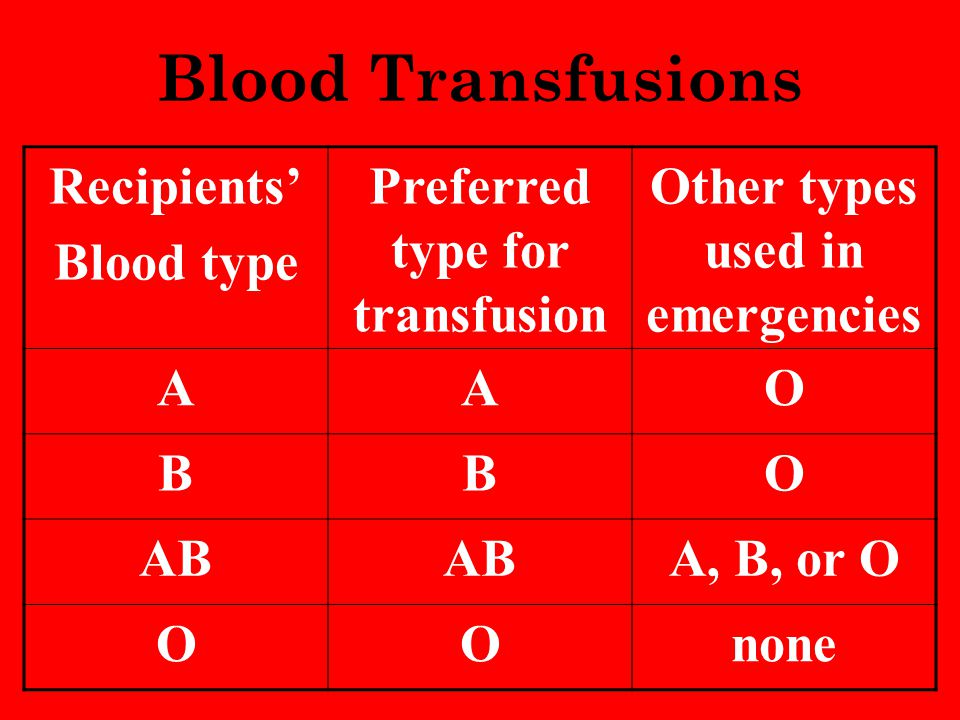 Preferred type for transfusion Other types used in emergencies