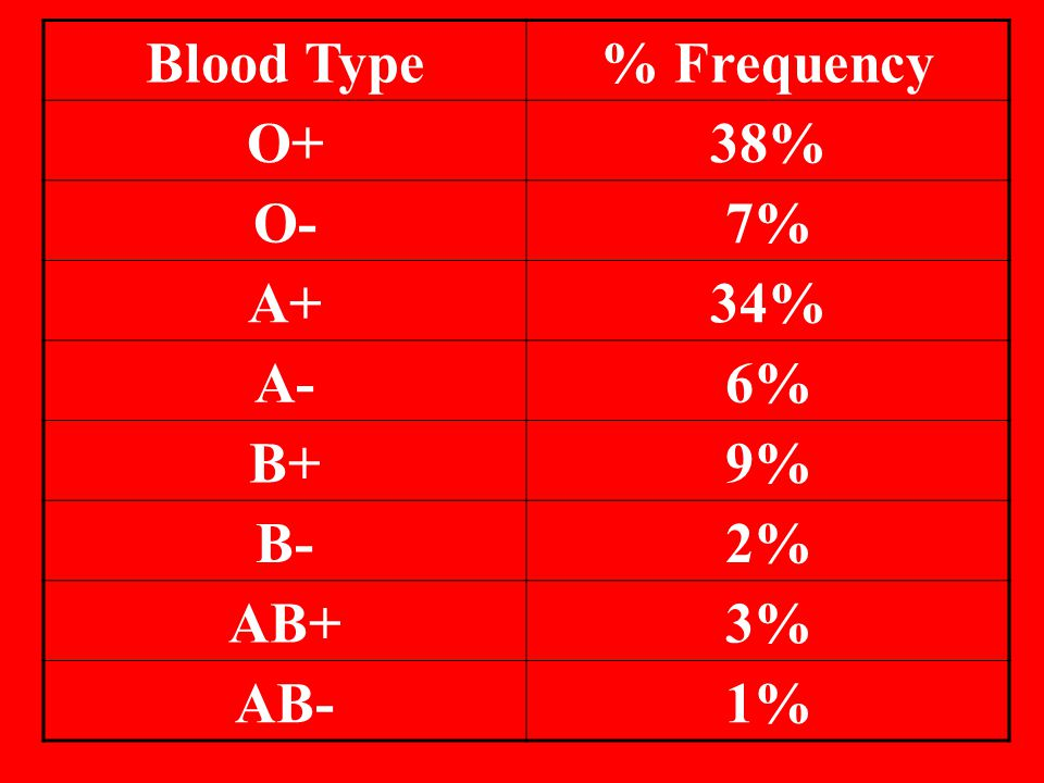 Blood Type % Frequency O+ 38% O- 7% A+ 34% A- 6% B+ 9% B- 2% AB+ 3% AB- 1%