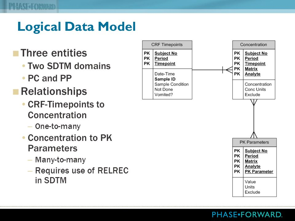 Logical Data Model Three entities Relationships Two SDTM domains