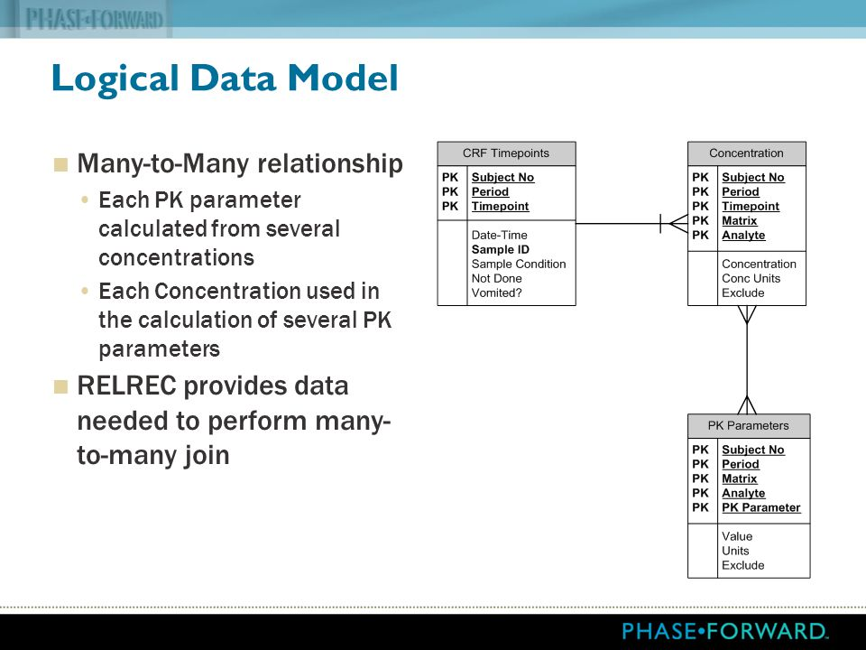 Logical Data Model Many-to-Many relationship