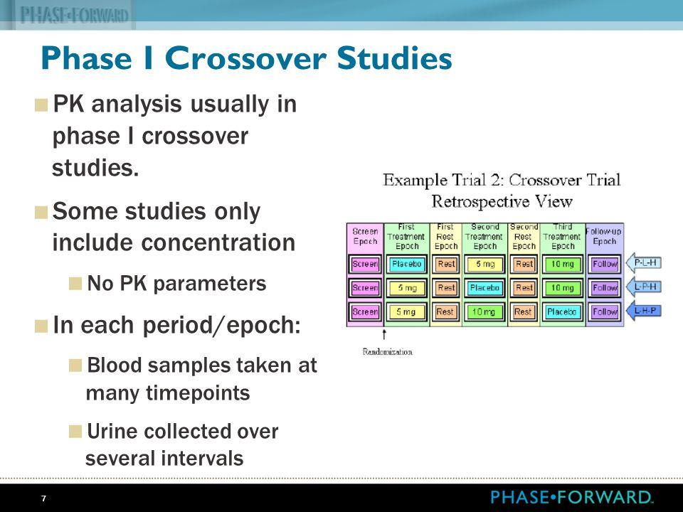 Phase I Crossover Studies