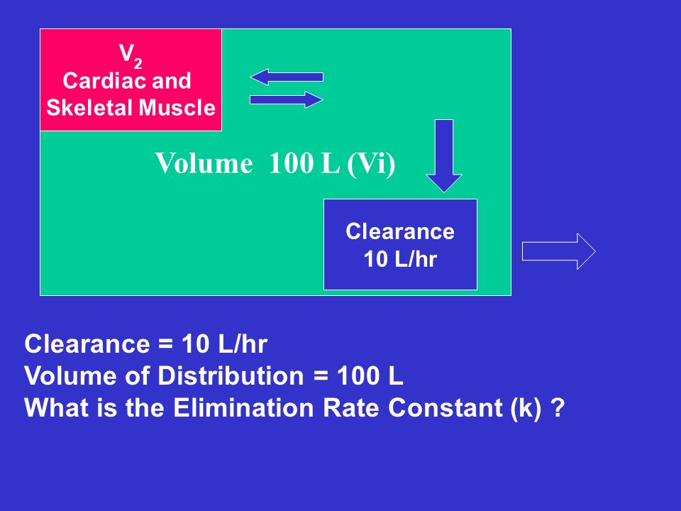 Volume 100 L (Vi) Clearance = 10 L/hr Volume of Distribution = 100 L