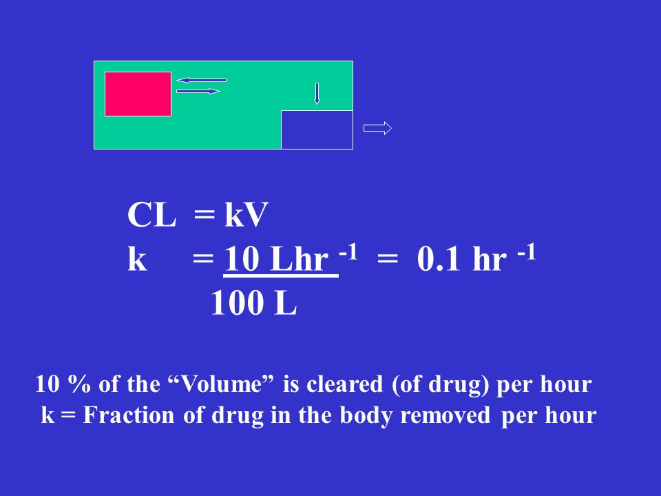 CL = kV k = 10 Lhr -1 = 0.1 hr L. 10 % of the Volume is cleared (of drug) per hour.