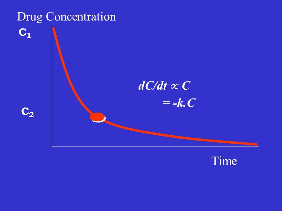 Intravenous Bolus Injection dC/dt œ C = -k.C = -(CL/V).C