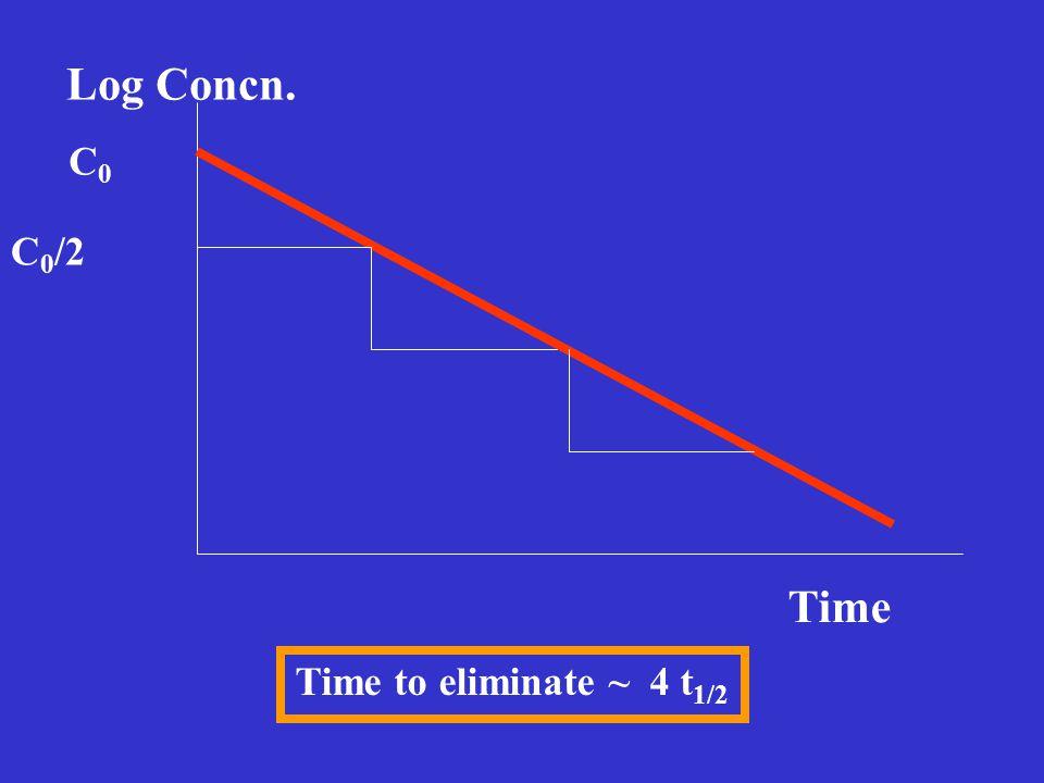 Intravenous Bolus Injection log C(t) = log C(0) - (kt/2.303)