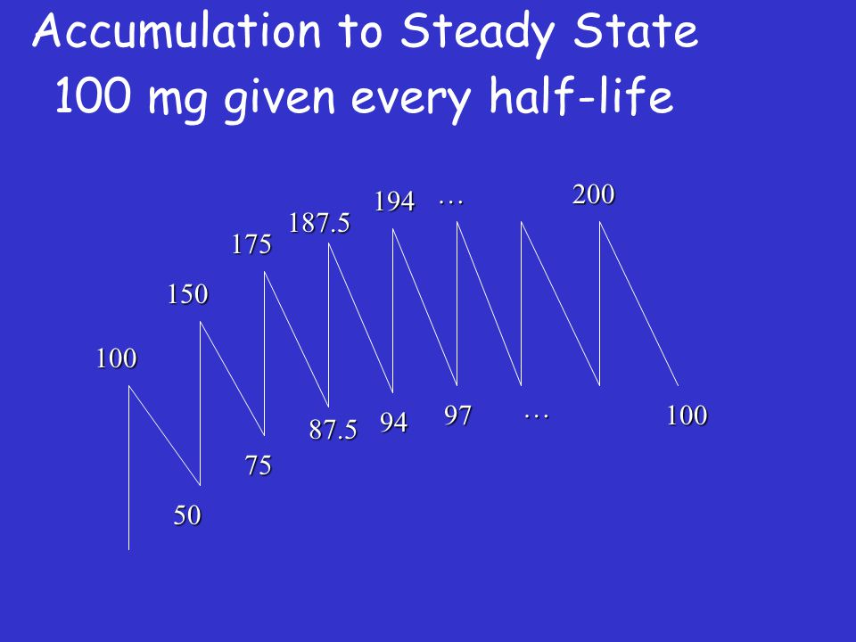 Accumulation to Steady State 100 mg given every half-life
