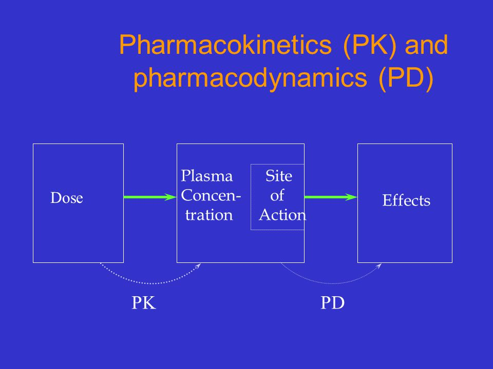 Pharmacokinetics (PK) and pharmacodynamics (PD)