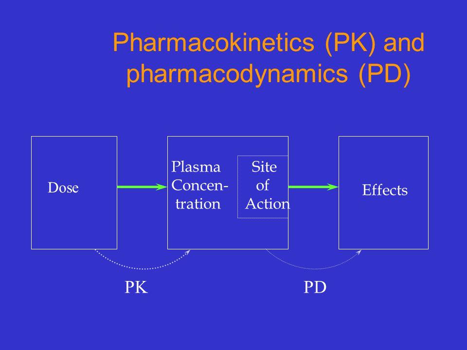 Pharmacokinetics (PK) and pharmacodynamics (PD)
