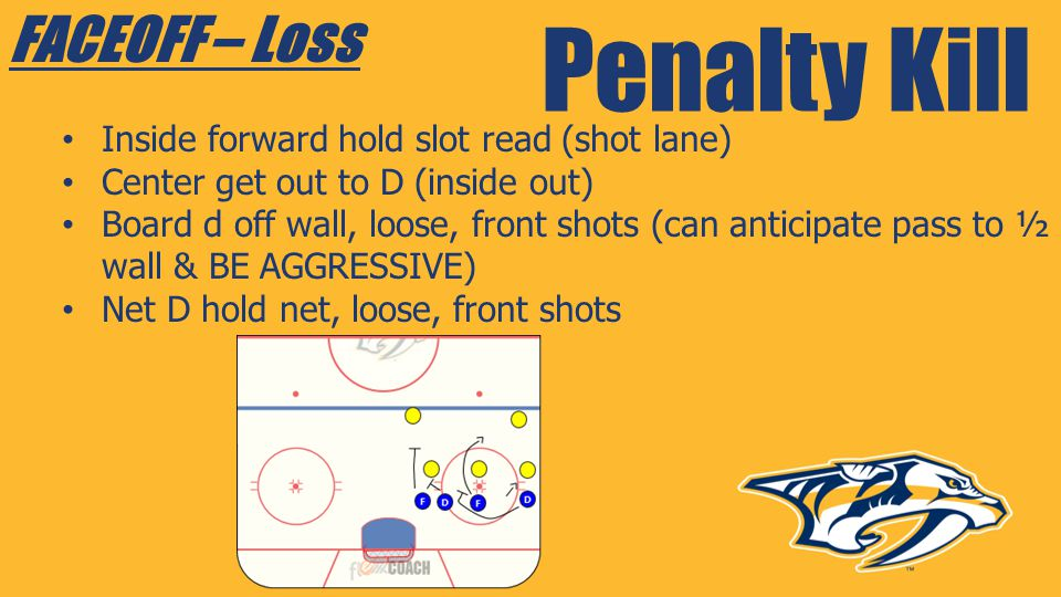 Penalty Kill FACEOFF – Loss Inside forward hold slot read (shot lane)