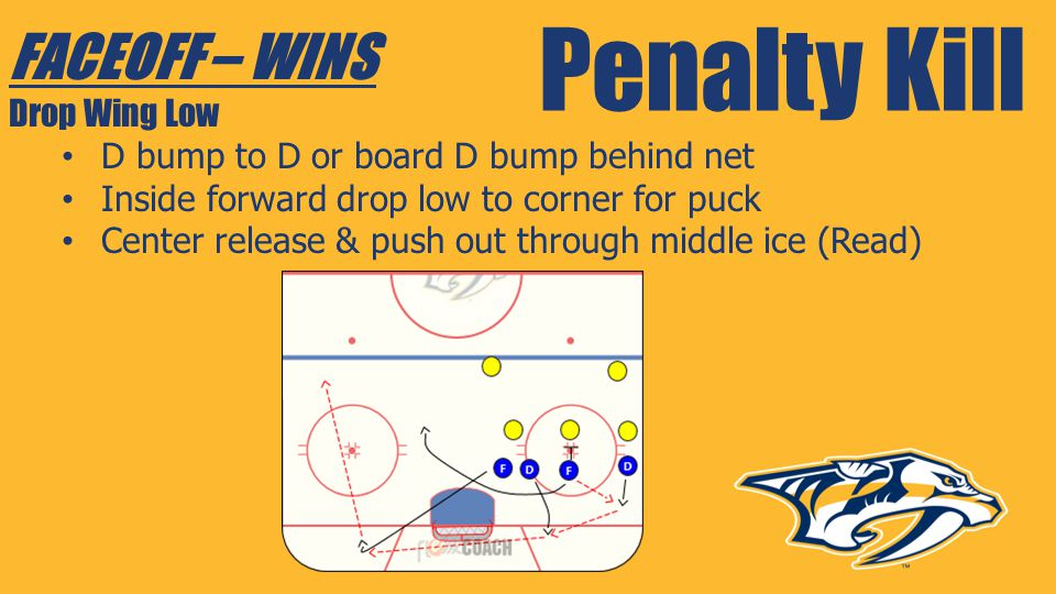 Penalty Kill FACEOFF – WINS Drop Wing Low