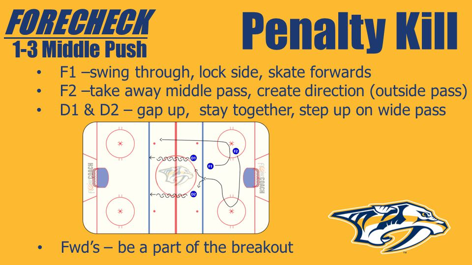 Penalty Kill FORECHECK 1-3 Middle Push