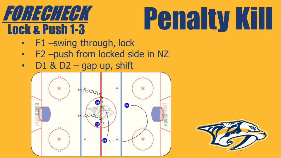 Penalty Kill FORECHECK Lock & Push 1-3 F1 –swing through, lock
