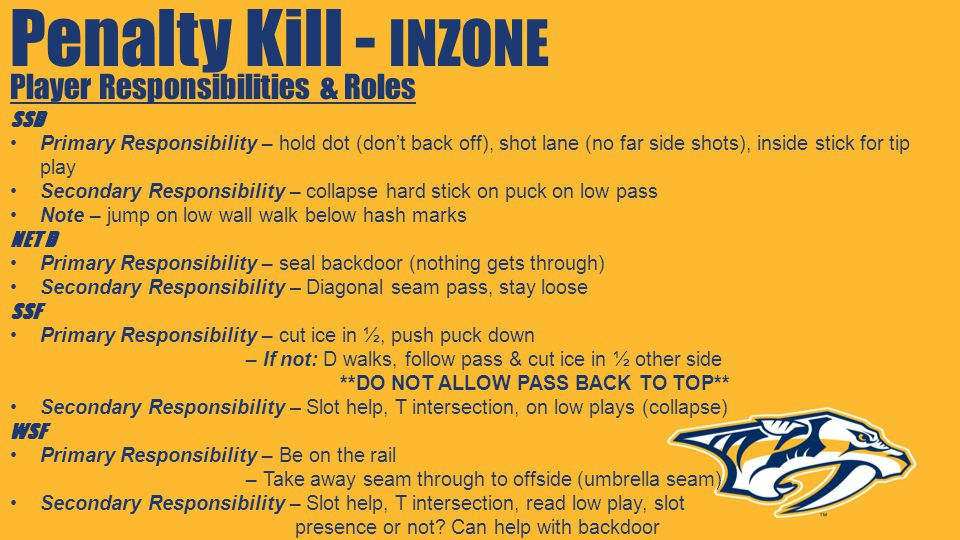 Penalty Kill - INZONE Player Responsibilities & Roles SSD