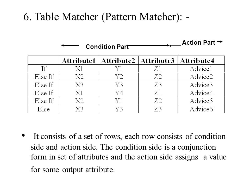 6. Table Matcher (Pattern Matcher): -