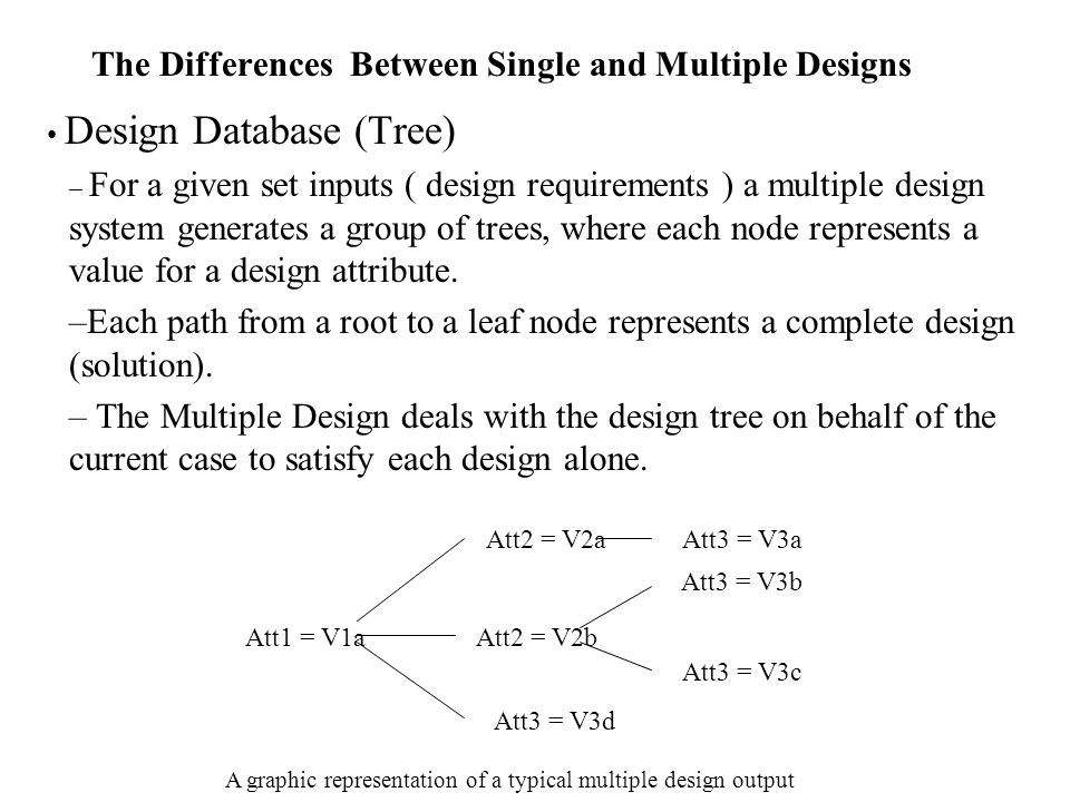 The Differences Between Single and Multiple Designs