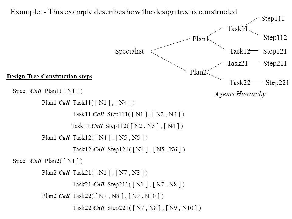 Example: - This example describes how the design tree is constructed.