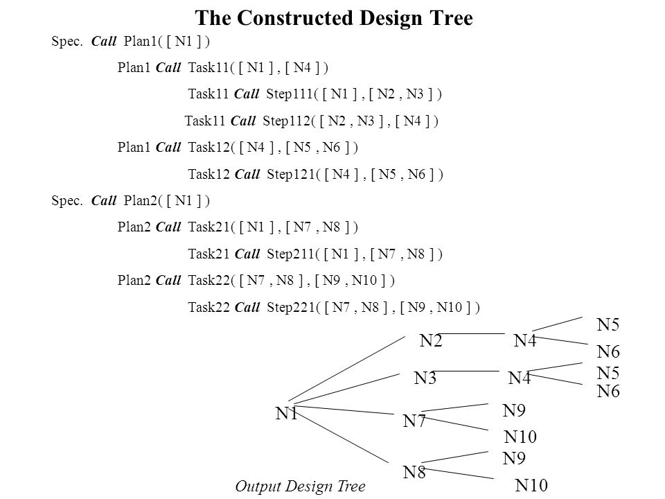 The Constructed Design Tree