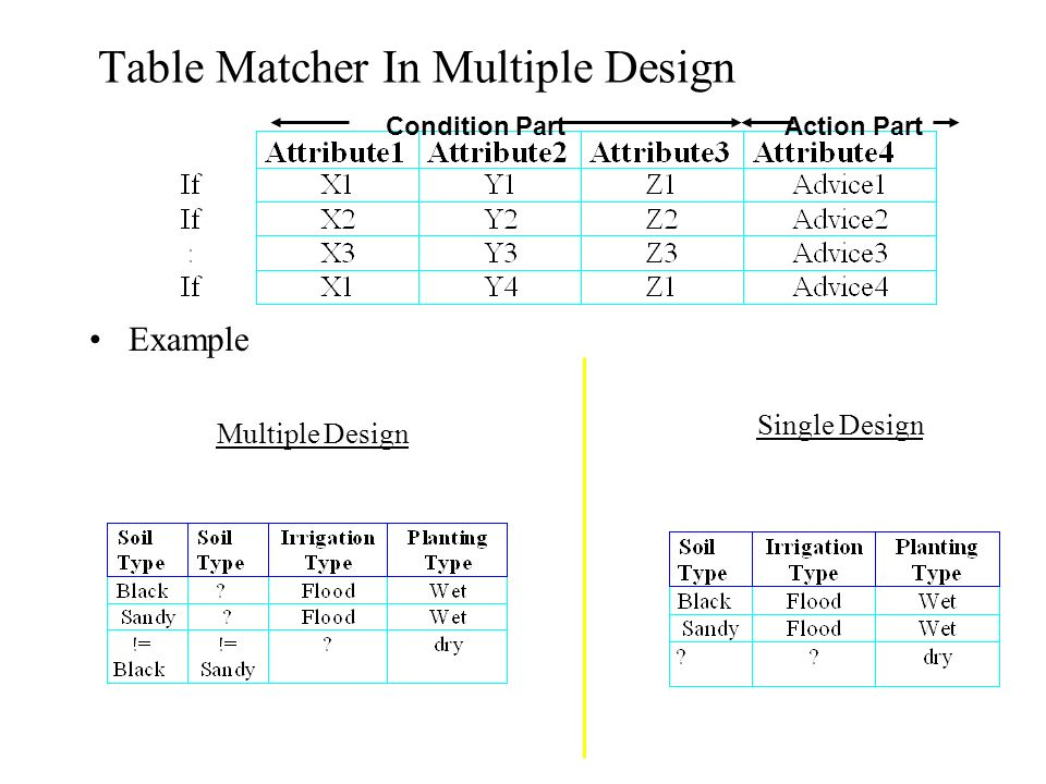 Table Matcher In Multiple Design