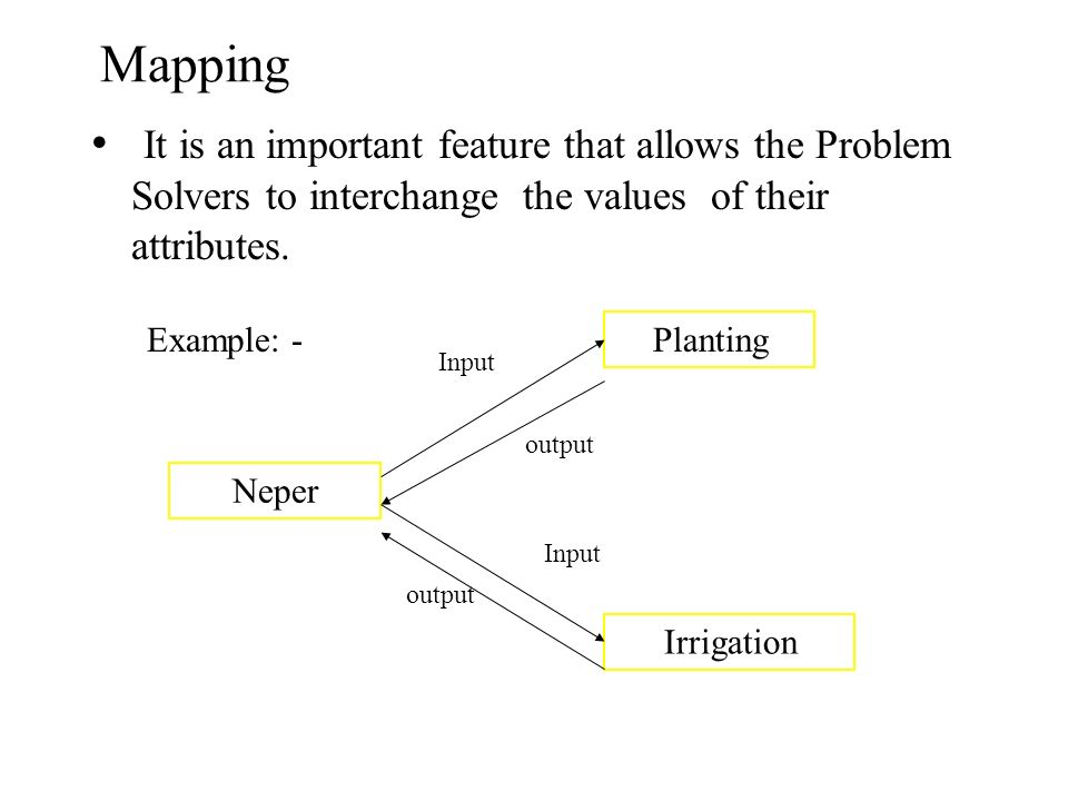 Mapping It is an important feature that allows the Problem Solvers to interchange the values of their attributes.